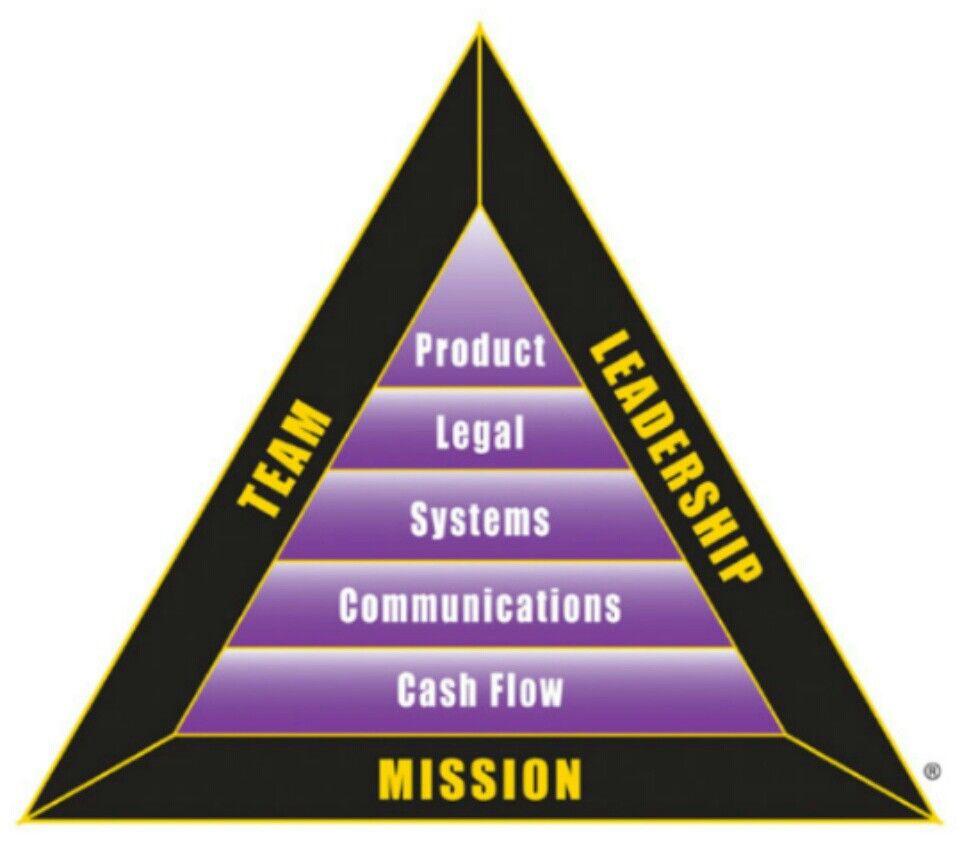 Das B-I-Triangle von Robert Kiyosaki